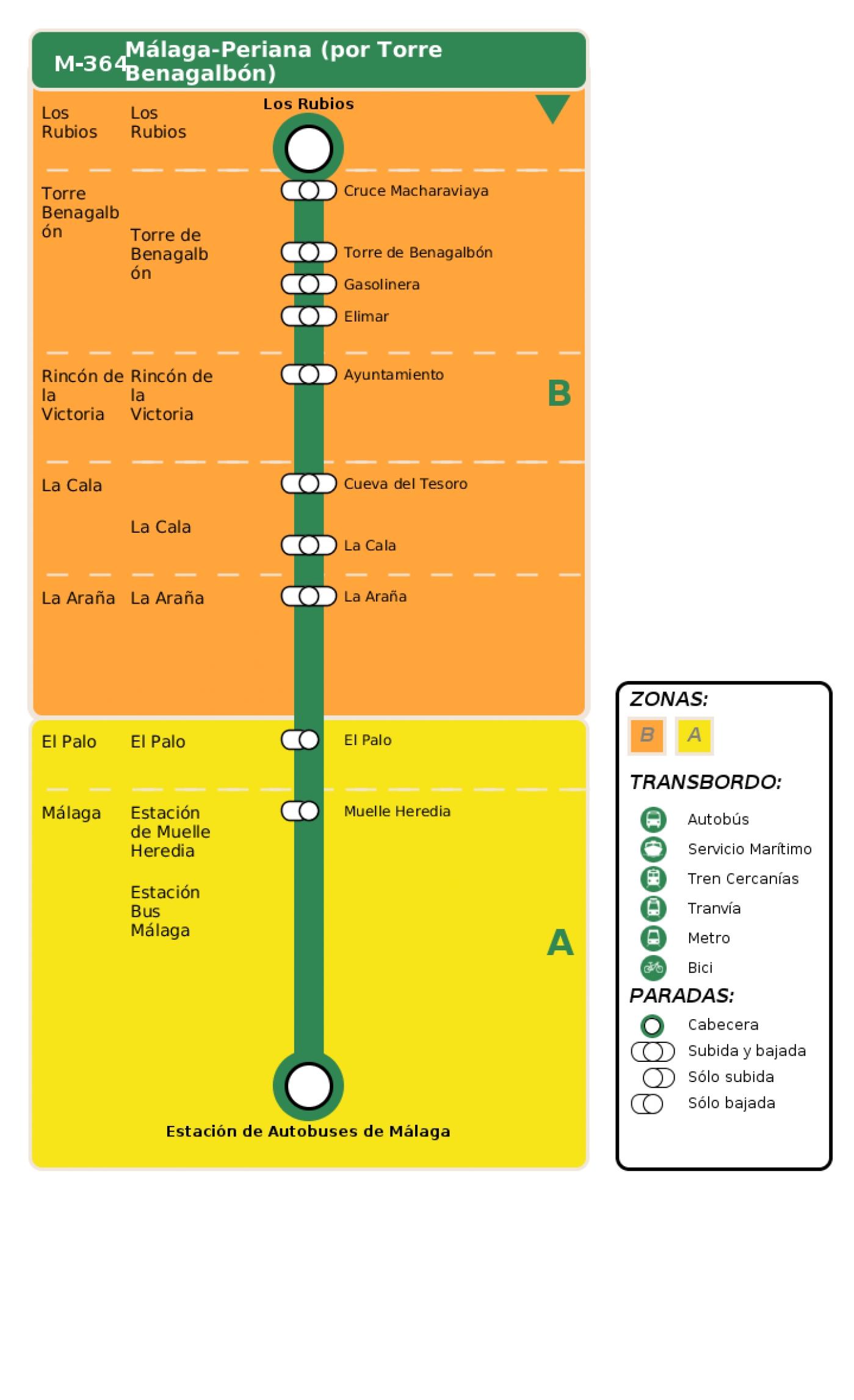 Recorrido esquemático, paradas y correspondencias en sentido vuelta Línea M-364: Málaga - Periana