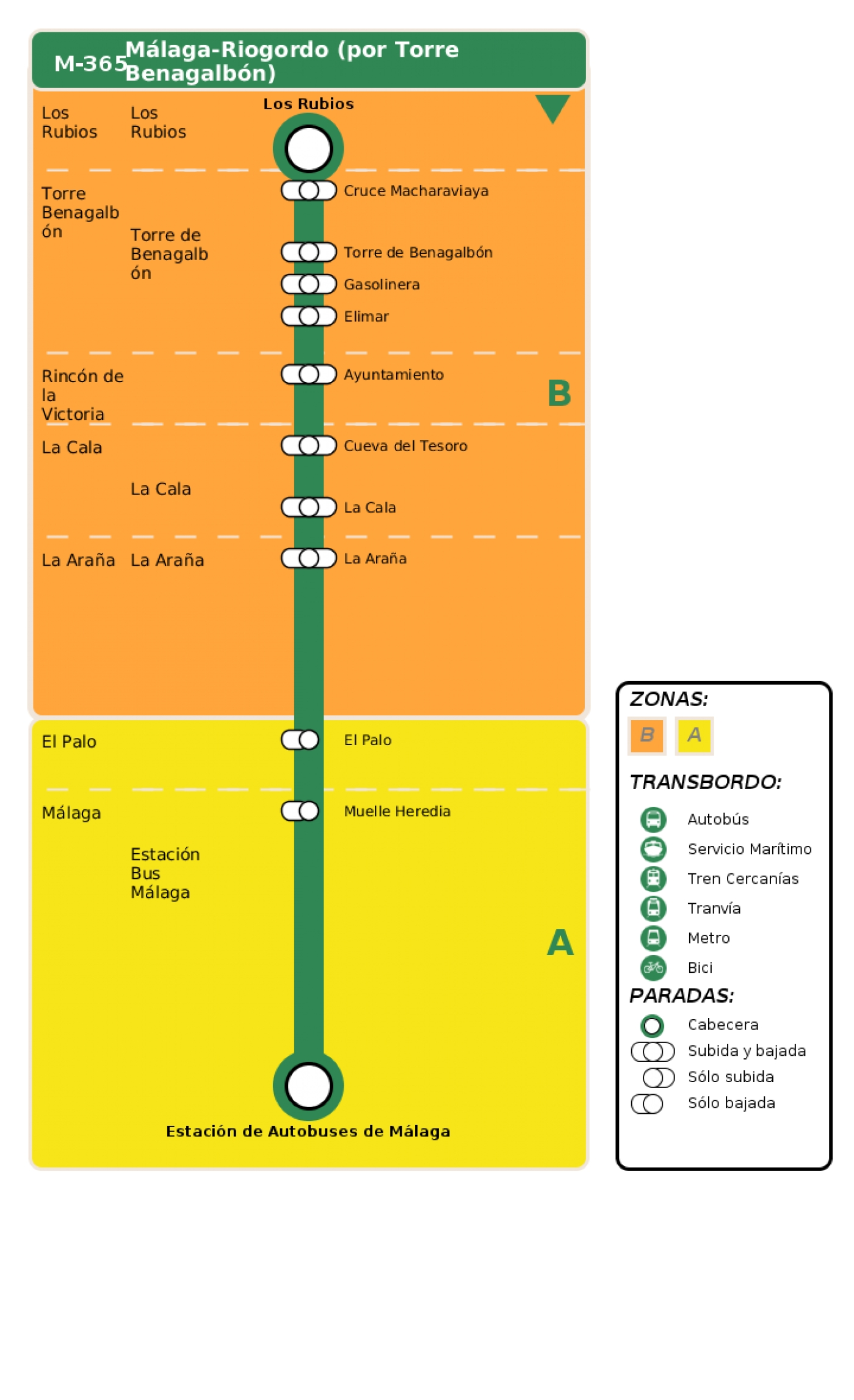 Recorrido esquemático, paradas y correspondencias en sentido vuelta Línea M-365: Málaga - Riogordo