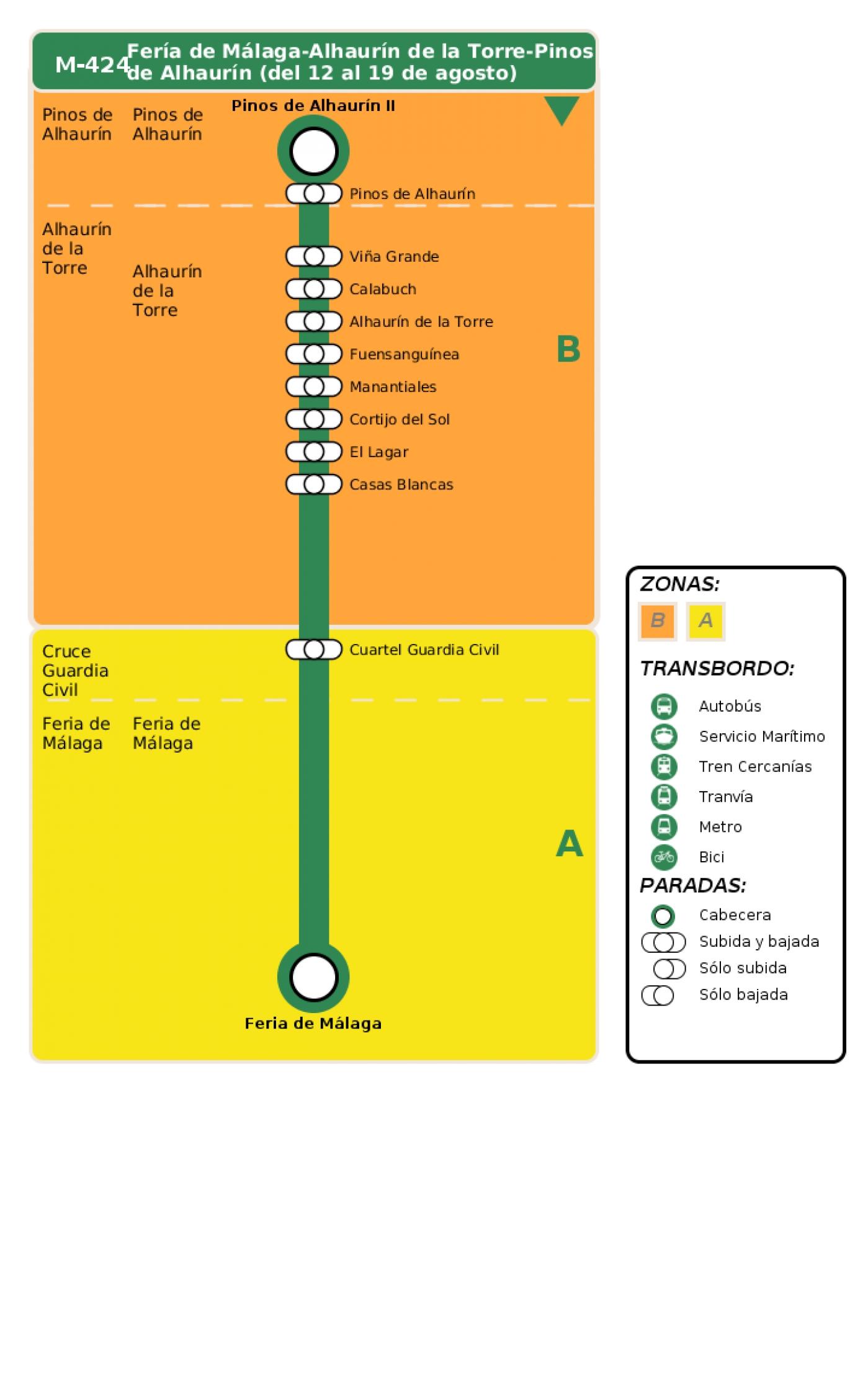 Recorrido esquemático, paradas y correspondencias en sentido vuelta Línea M-424: Fería de Málaga - Alhaurín de la Torre - Pinos de Alhaurín