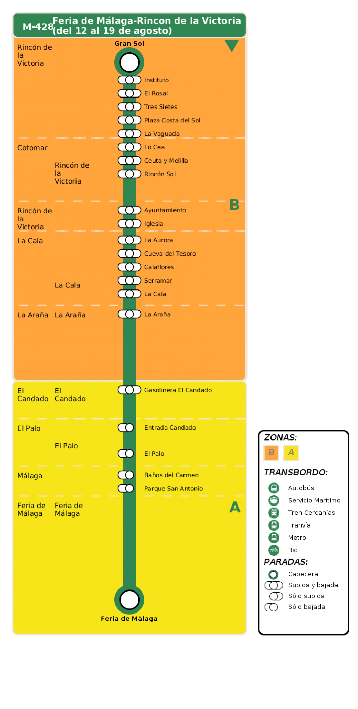 Recorrido esquemático, paradas y correspondencias en sentido vuelta Línea M-428: Feria de Málaga - Rincon de la Victoria