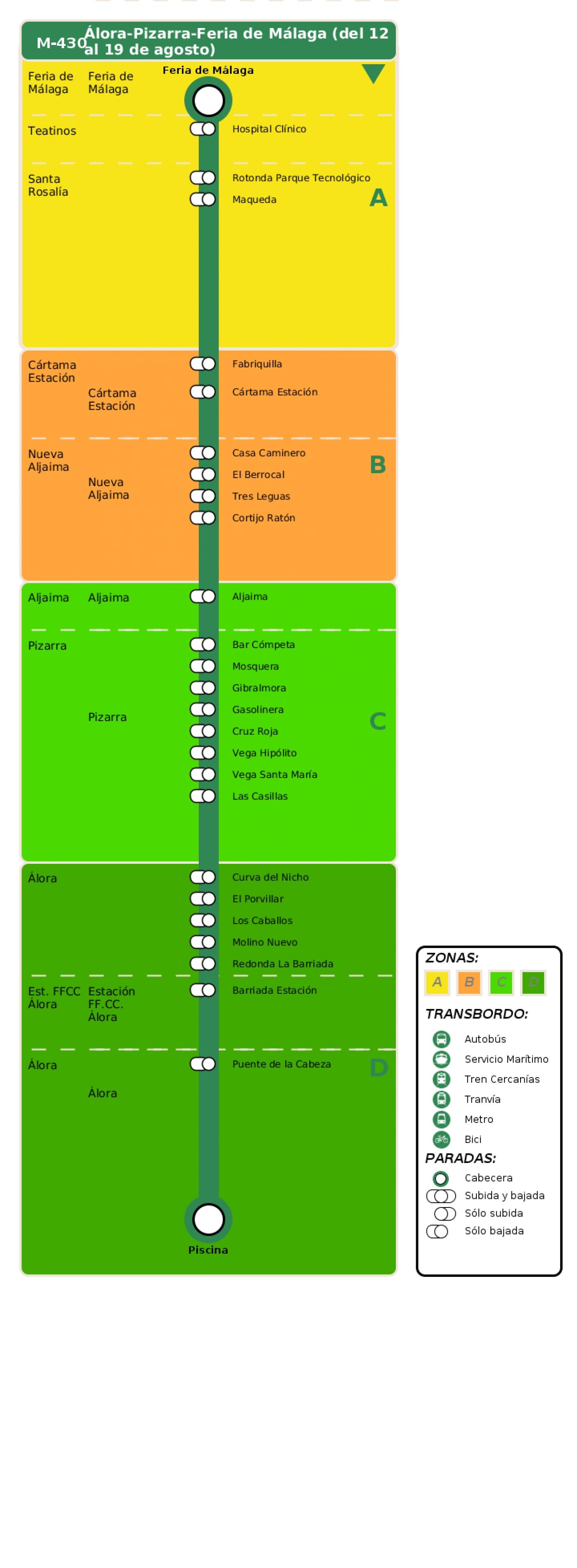 Recorrido esquemático, paradas y correspondencias en sentido vuelta Línea M-430: Álora - Pizarra - Feria de Málaga