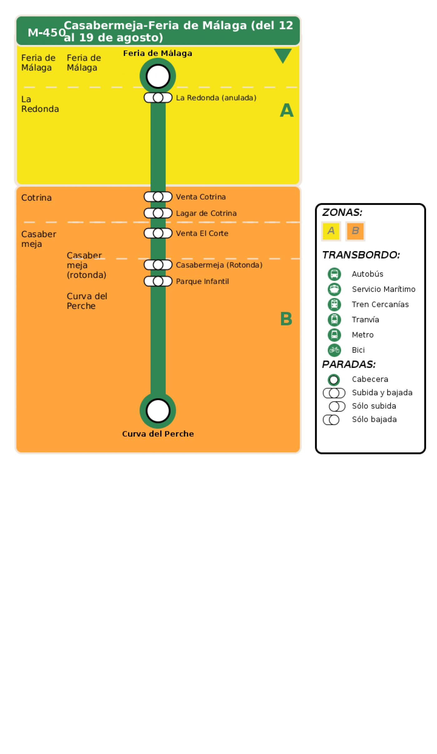Recorrido esquemático, paradas y correspondencias en sentido vuelta Línea M-450: Feria de Málaga - Casabermeja