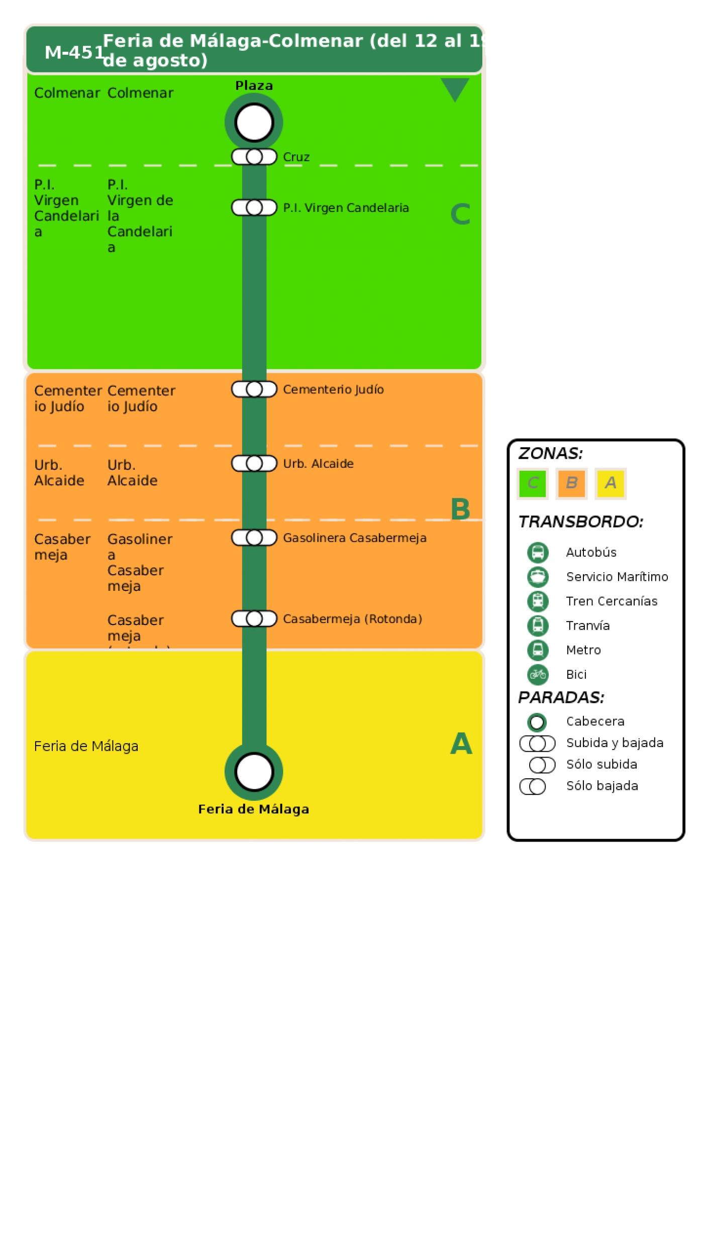 Recorrido esquemático, paradas y correspondencias en sentido vuelta Línea M-451: Feria de Málaga - Colmenar