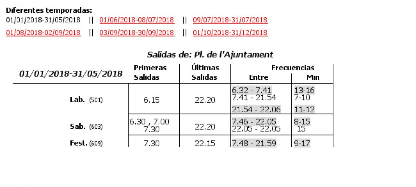 Tabla de horarios y frecuencias de paso en sentido ida Línea 19: La Malva-Rosa - Marina Real - Plaza d l'Ajuntament