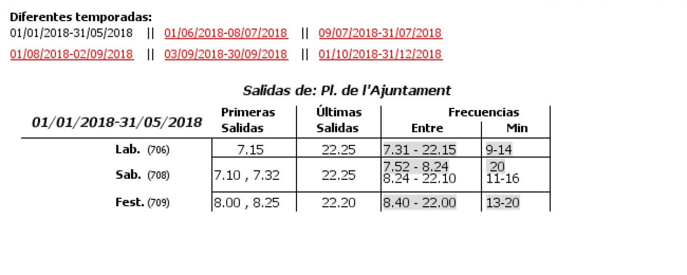 Tabla de horarios y frecuencias de paso en sentido ida Línea 32: Passeig Marítim - Marqués de Sotelo