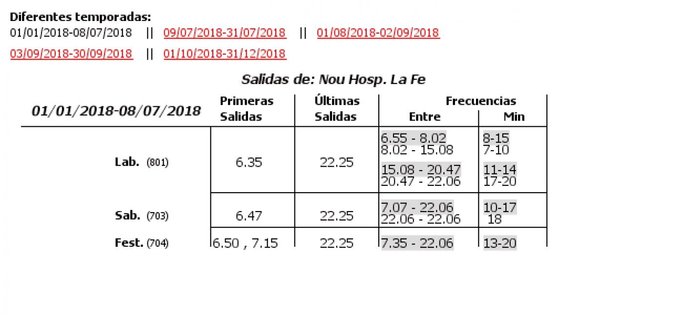 Tabla de horarios y frecuencias de paso en sentido ida Línea 64: Benicalap - Estacio Joaquin Sorolla - Nou Hospital La Fe
