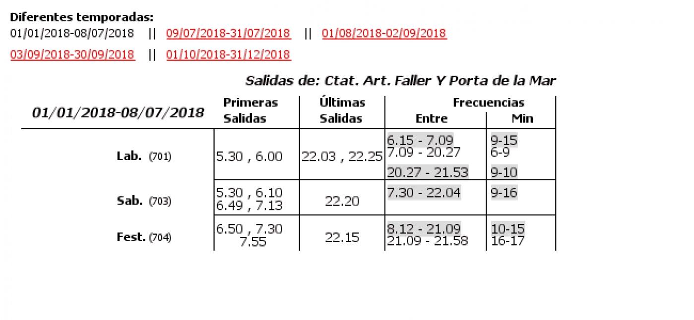 Tabla de horarios y frecuencias de paso en sentido vuelta Línea 28: Ciutat Art. Faller - Mercat Central