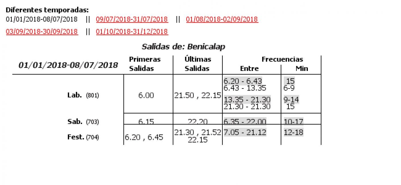 Tabla de horarios y frecuencias de paso en sentido vuelta Línea 64: Benicalap - Estacio Joaquin Sorolla - Nou Hospital La Fe