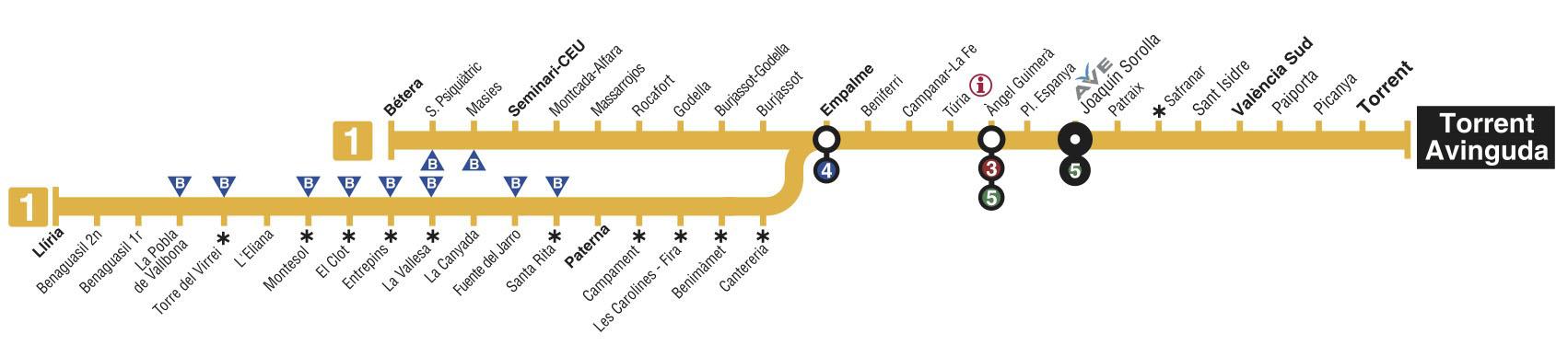 Recorrido esquemático, paradas y correspondencias Línea 1: Bétera - Villanueva Castellón