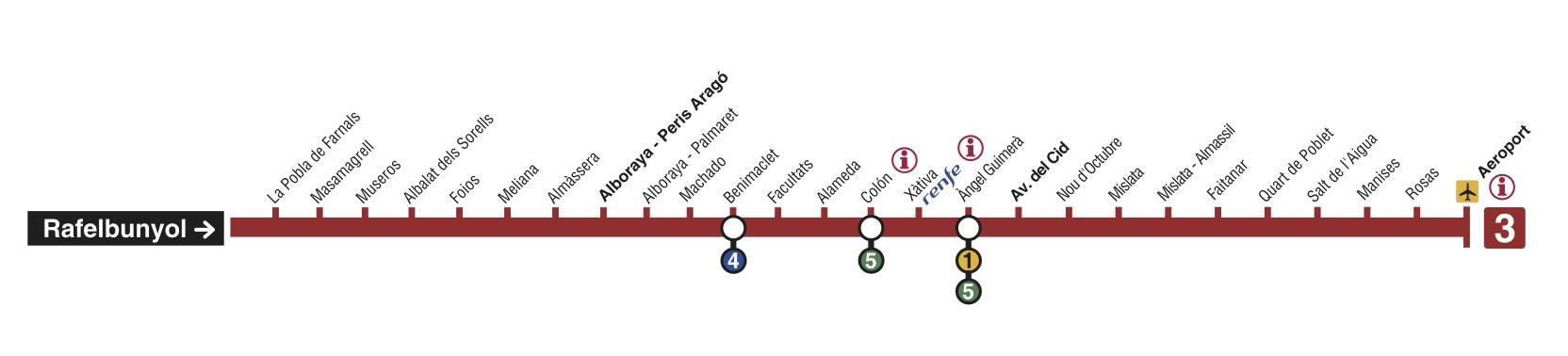 Recorrido esquemático, paradas y correspondencias Línea 3: Rafelbunyol - Aeroport